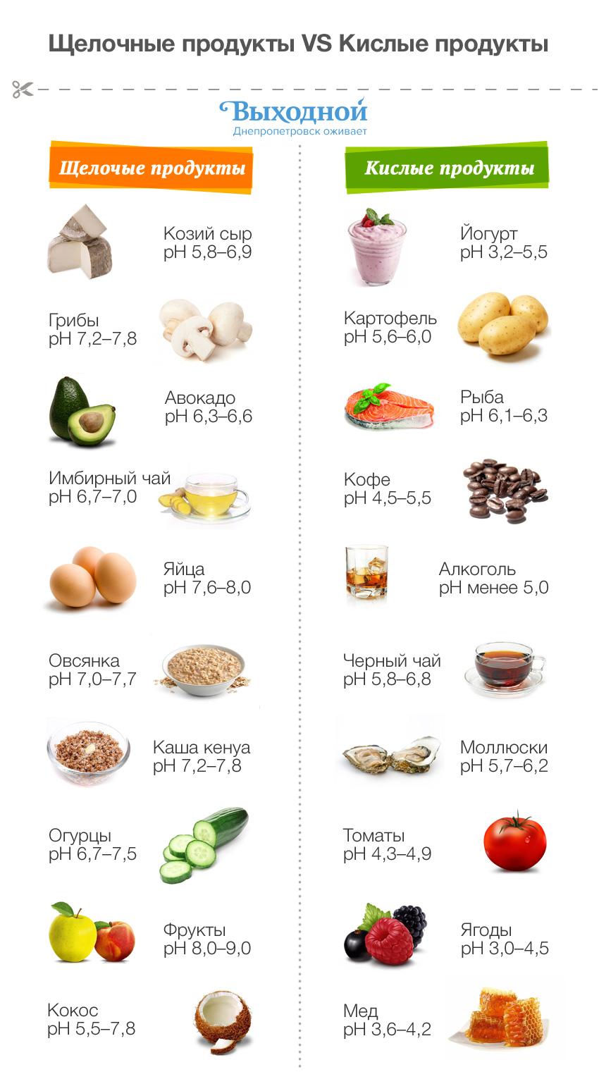 Диеты по кисло молочному грибу
